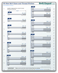US Bolt Diameter and Thread Chart