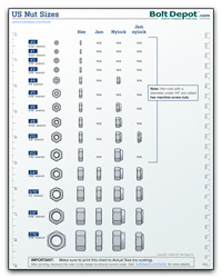 Machine Screw Size Chart